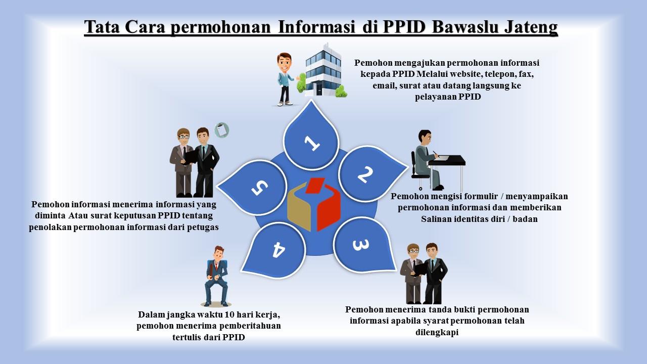 tata-cara-permohonan-informasi-2
